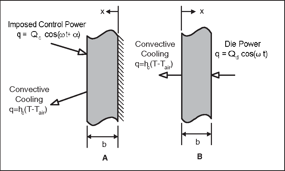 Figure 3: Schematic drawing of decomposition for solution to transient temperature profile in integrated heat spreader.