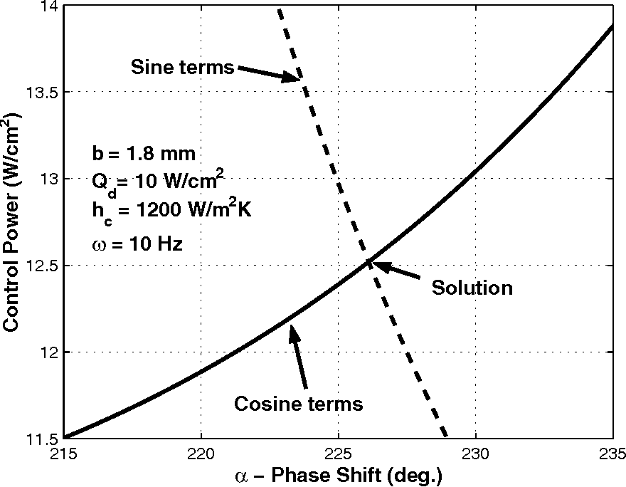 Figure 4: Solution for phase shift and magnitude of control power profile.