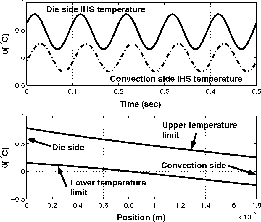 Figure 5: Temperature response of IHS to a 10 Hz die power profile with Qd = 10 W/cm2. For this system, hc = 1200 W/m 2 and the IHS is 1.8 mm thick.