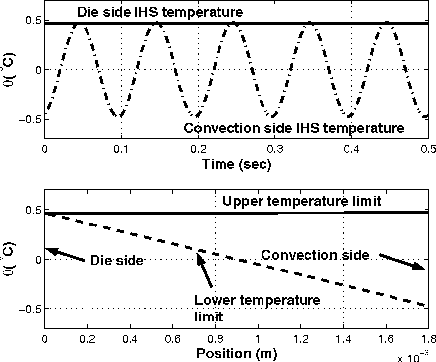 Figure 6: Temperature response of IHS to a 10 Hz die power profile with Qd = 10 W/cm2 and a control power profile imposed on the front face.