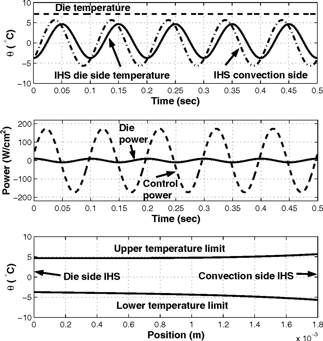 Figure 7: IHS temperature profile for ideal control of die temperatures.