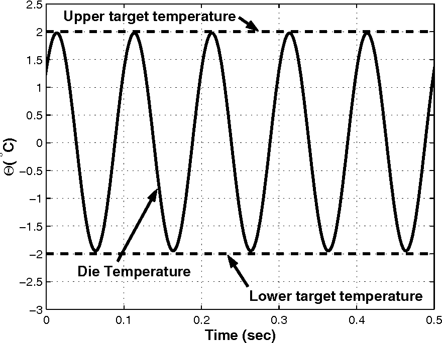 Figure 9: Calculated die temperature using finite difference model to confirm analytic solution for control input. Target ∆T is 4 K with hc = 1200 W/m 2K, Rt = 0.42 cm 2K/W, b = 1.8 mm, and Qd = 10 W/cm 2.
