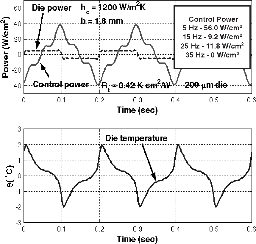 Figure 10: Die and control powers and die temperature change, θ, for square-wave die power profile.