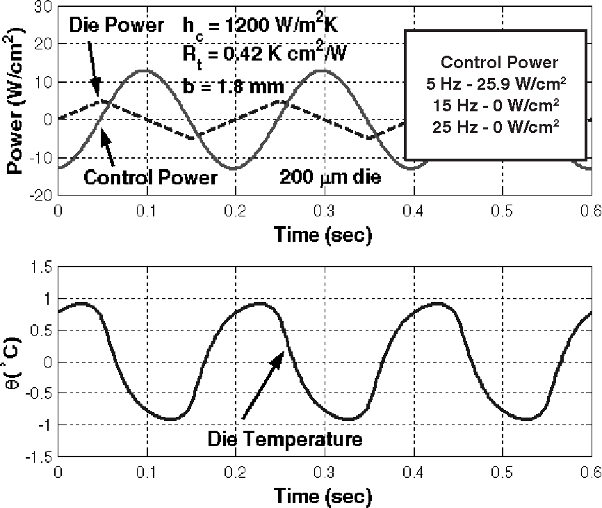 Figure 11: Die and control powers and die temperature change, θ, for trianglewave die power profile.