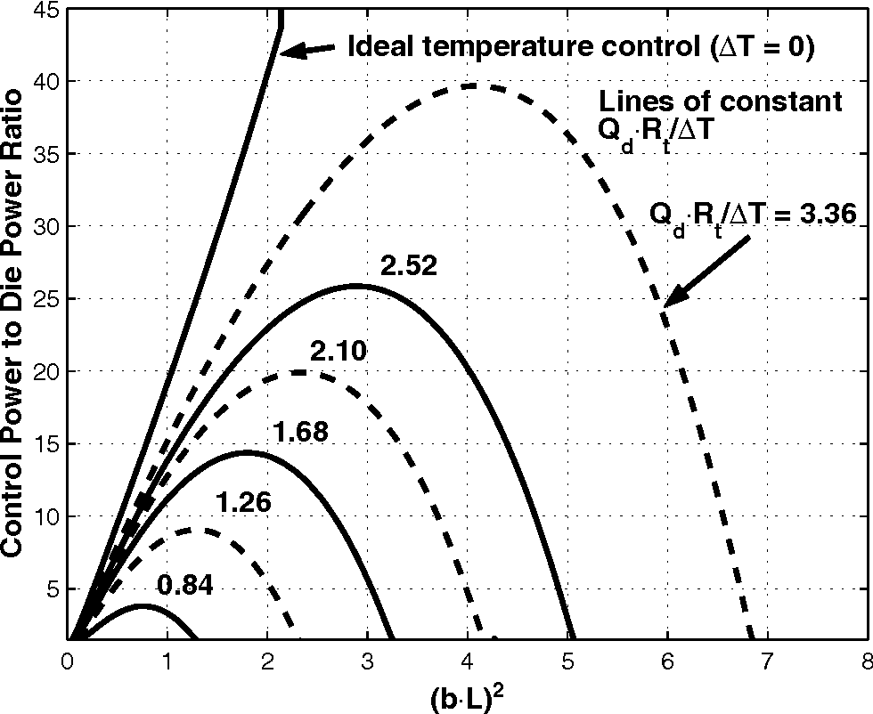 Figure 12: Control power limits for specified die power amplitude, Qd, and die temperature tolerance, ∆T , as a function of nondimensional die power frequency, (bL)2.