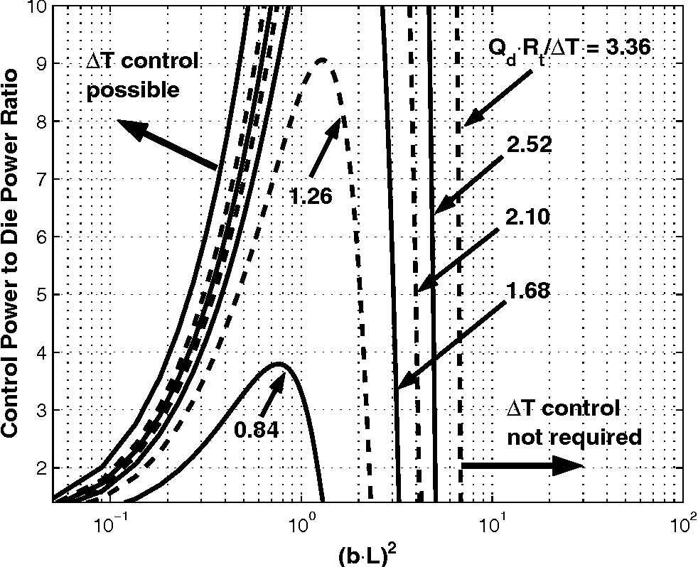 Figure 13: Control power limits for specified die power amplitude, Qd, and die temperature tolerance, ∆T , as a function of nondimensional die power frequency, (bL)2.