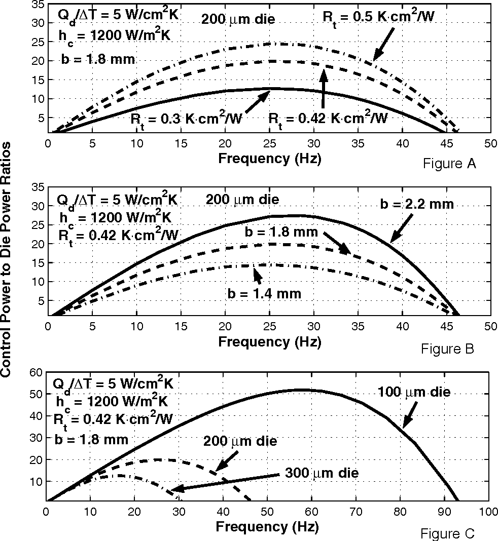 Figure 14: Effect on control power limits of: A) interfacial thermal resistance; B) IHS thickness; and C) die thickness.