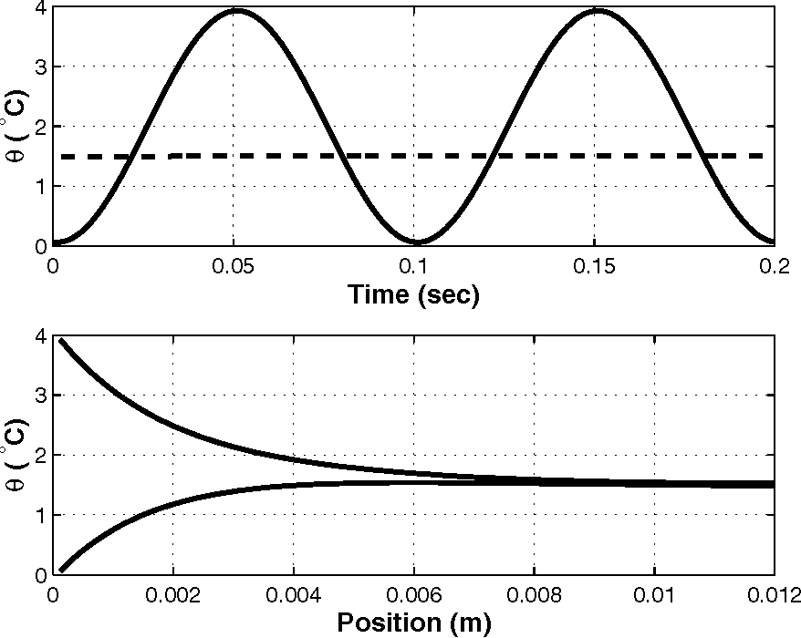 Figure 15: Transient fin temperature profile for 10 Hz example. Top: temperature variation at base and tip of fin. Bottom: maximum/minimum temperature defect along the length of the fin.