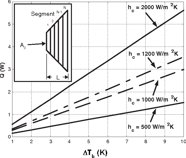 Figure 16: Lateral conduction into IHS for various hc: Q = cyclic lateral loss into IHS; ∆Tb = temperature fluctuation amplitude of IHS at die edge. Insert shows discretization of IHS for numerical solution.