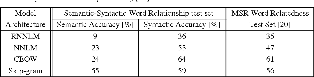 Figure 4 for Efficient Estimation of Word Representations in Vector Space