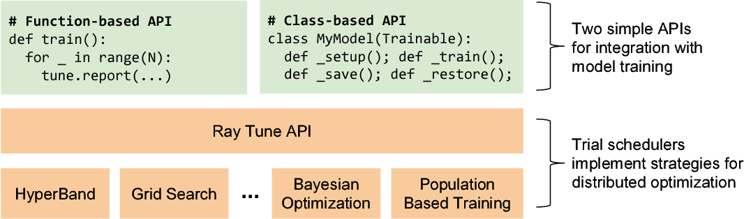 Figure 1 for Tune: A Research Platform for Distributed Model Selection and Training