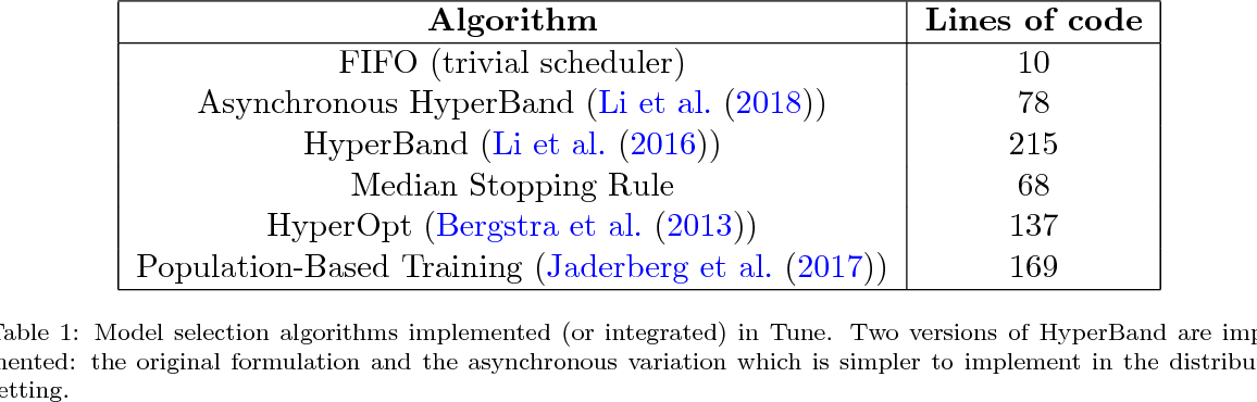 Figure 2 for Tune: A Research Platform for Distributed Model Selection and Training