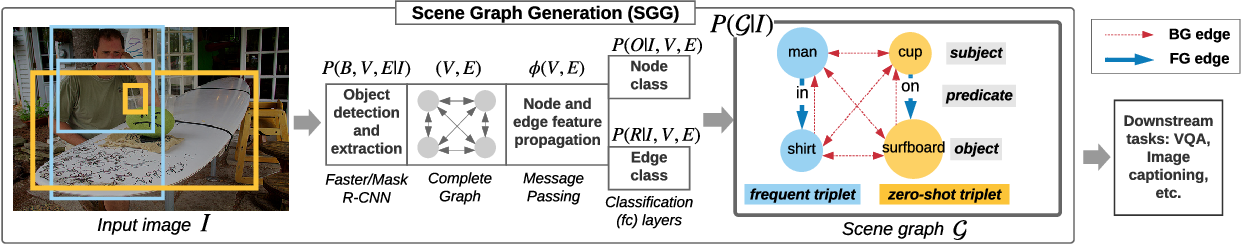 Figure 1 for Graph Density-Aware Losses for Novel Compositions in Scene Graph Generation
