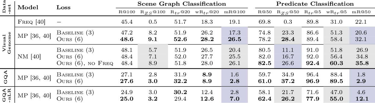 Figure 2 for Graph Density-Aware Losses for Novel Compositions in Scene Graph Generation