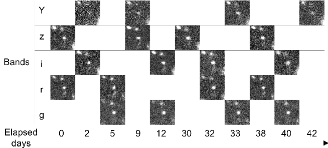 Figure 3 for Single-epoch supernova classification with deep convolutional neural networks