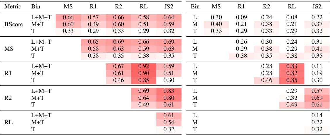 Figure 1 for Metrics also Disagree in the Low Scoring Range: Revisiting Summarization Evaluation Metrics