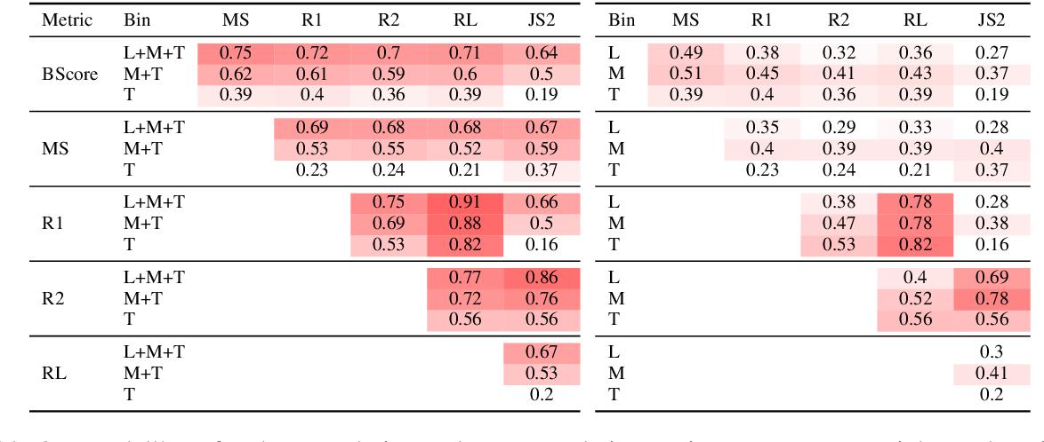 Figure 3 for Metrics also Disagree in the Low Scoring Range: Revisiting Summarization Evaluation Metrics