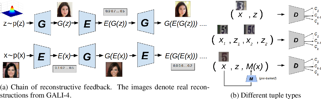Figure 1 for Generalized Adversarially Learned Inference