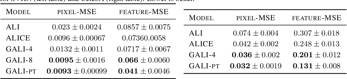 Figure 2 for Generalized Adversarially Learned Inference