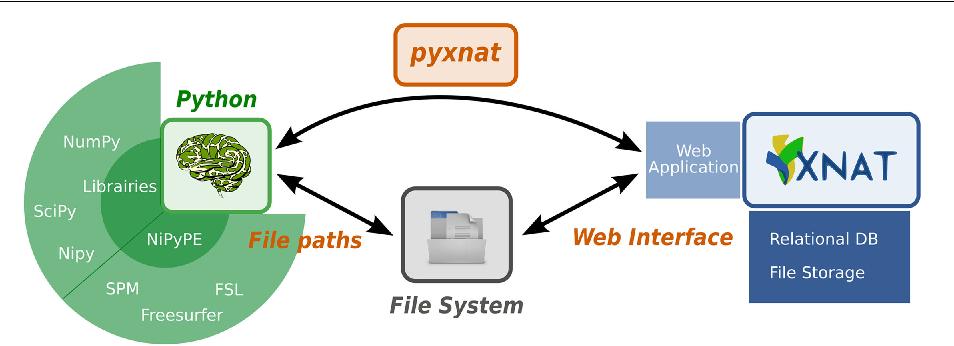 Figure 1 for PyXNAT: XNAT in Python