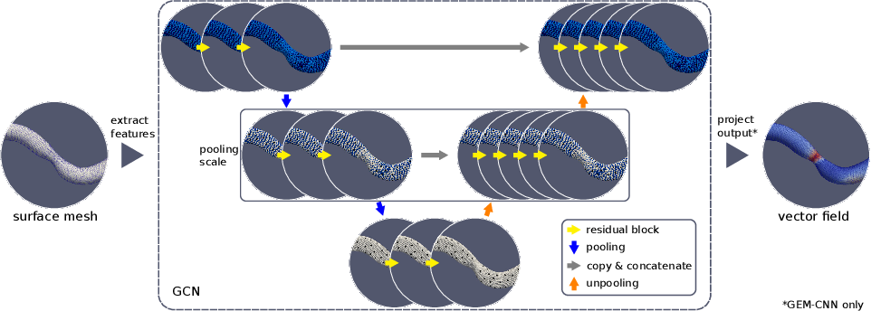 Figure 3 for Mesh convolutional neural networks for wall shear stress estimation in 3D artery models