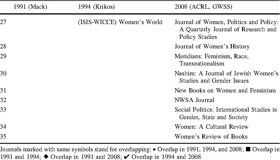 Bibliometric analysis of the journal literature on women's