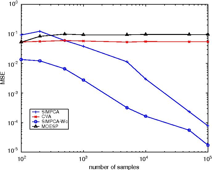 Fig. 2. Mean squared error of pole estimate versus number of samples for closed-loop identification.