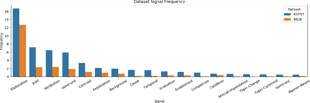 Figure 3 for Examining the rhetorical capacities of neural language models