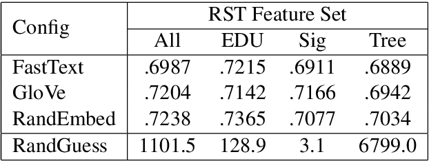 Figure 4 for Examining the rhetorical capacities of neural language models