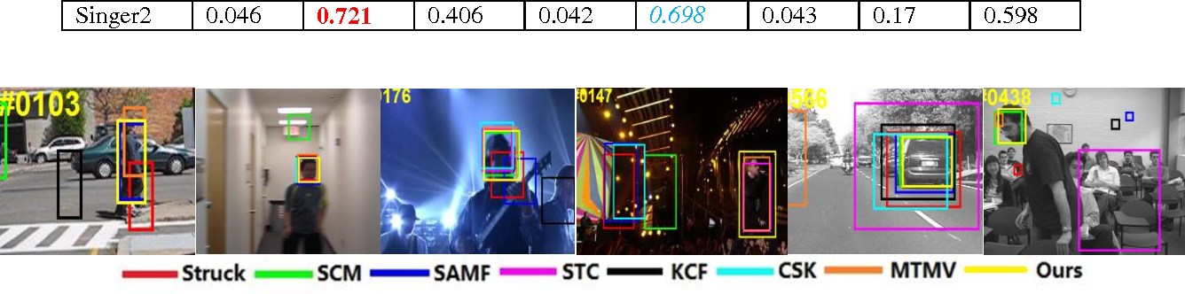 Figure 2 for Adaptive Feature Representation for Visual Tracking