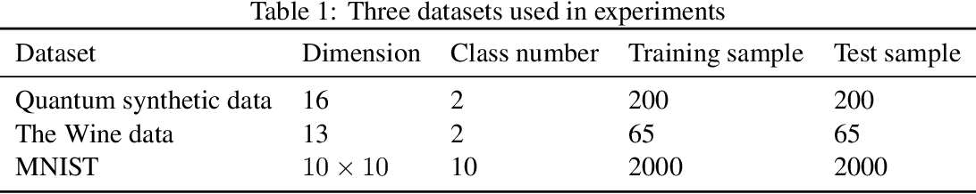 Figure 2 for The dilemma of quantum neural networks