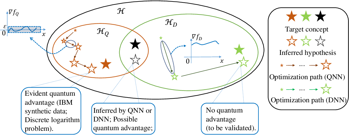 Figure 1 for The dilemma of quantum neural networks