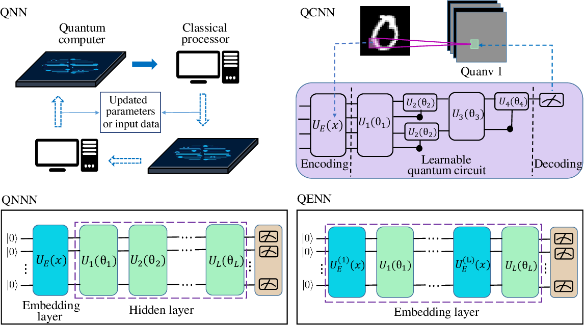 Figure 3 for The dilemma of quantum neural networks