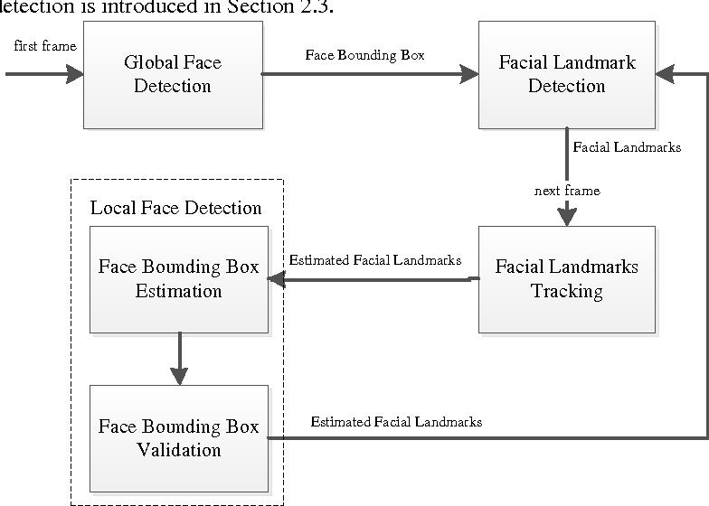 Figure 1 for Detecting facial landmarks in the video based on a hybrid framework