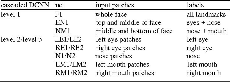 Figure 2 for Detecting facial landmarks in the video based on a hybrid framework