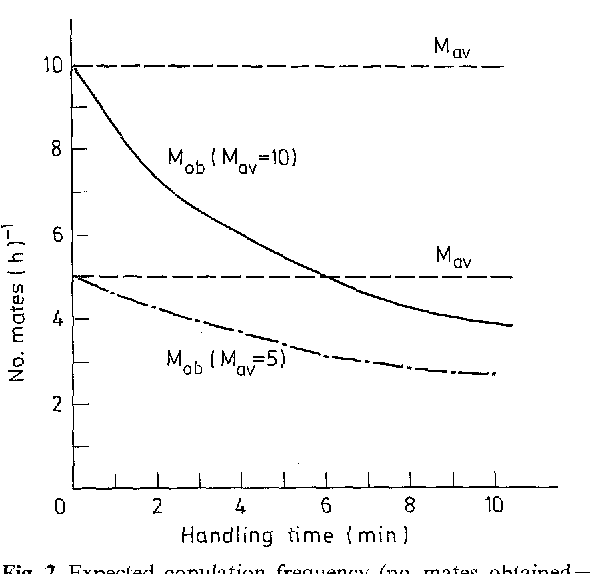 Fig. 2. Expected copulation frequency (no. mates obtained = Mob) as a function of handling time. Based on Eq. 1 and calculated for female arrival rates (mates available=M~v) of 10 99/h (solid line) and 599/h (line with dots). The difference between the M,v and Mob lines depicts the number of mates potentially available to Satellites