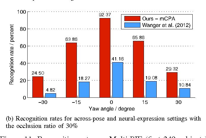 Figure 3 for Robust Face Recognition by Constrained Part-based Alignment