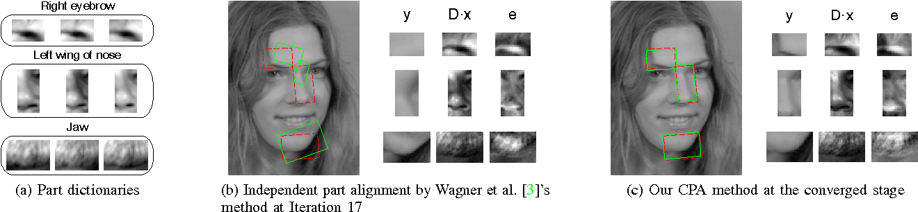 Figure 4 for Robust Face Recognition by Constrained Part-based Alignment