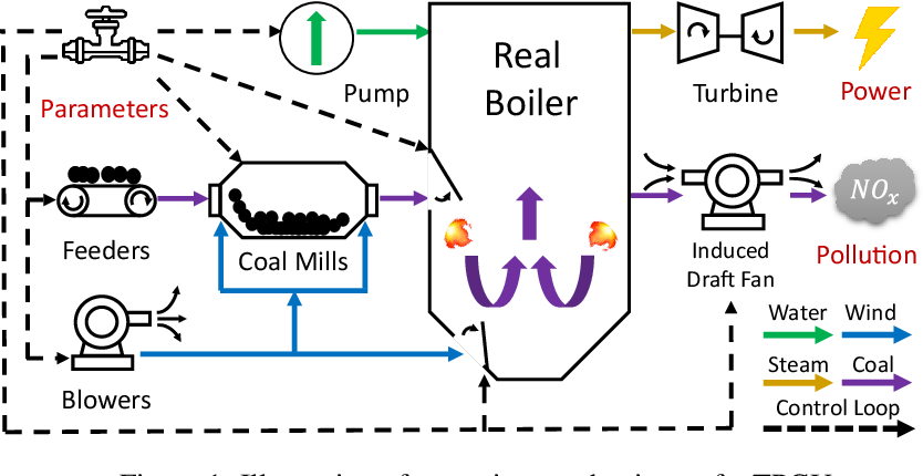 Figure 1 for DeepThermal: Combustion Optimization for Thermal Power Generating Units Using Offline Reinforcement Learning