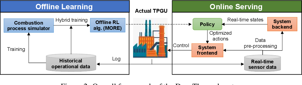 Figure 3 for DeepThermal: Combustion Optimization for Thermal Power Generating Units Using Offline Reinforcement Learning