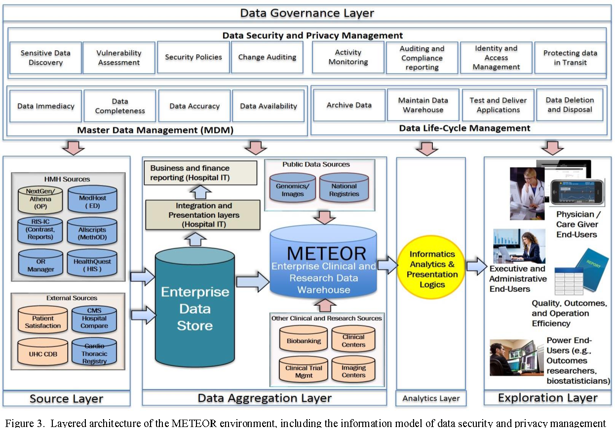 Figure 1 From Data Security And Privacy Management In Healthcare Applications Categories Of Approaches
