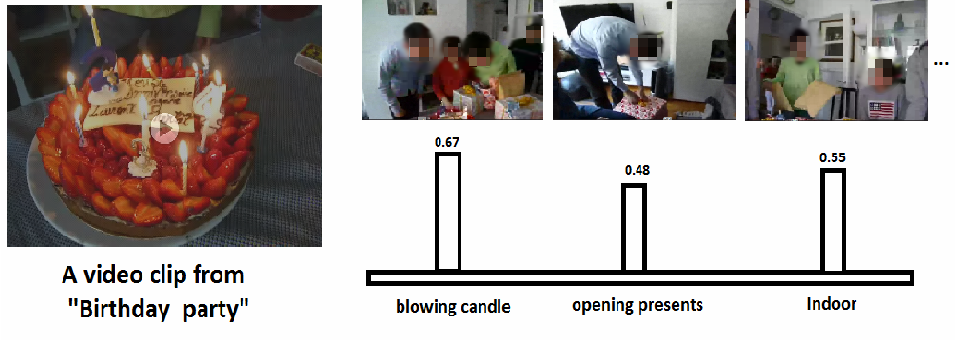 Figure 1 for Zero-Shot Event Detection by Multimodal Distributional Semantic Embedding of Videos