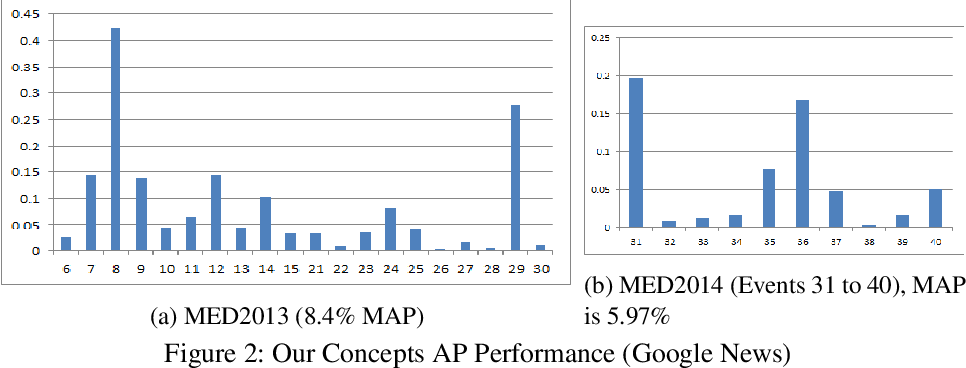 Figure 3 for Zero-Shot Event Detection by Multimodal Distributional Semantic Embedding of Videos