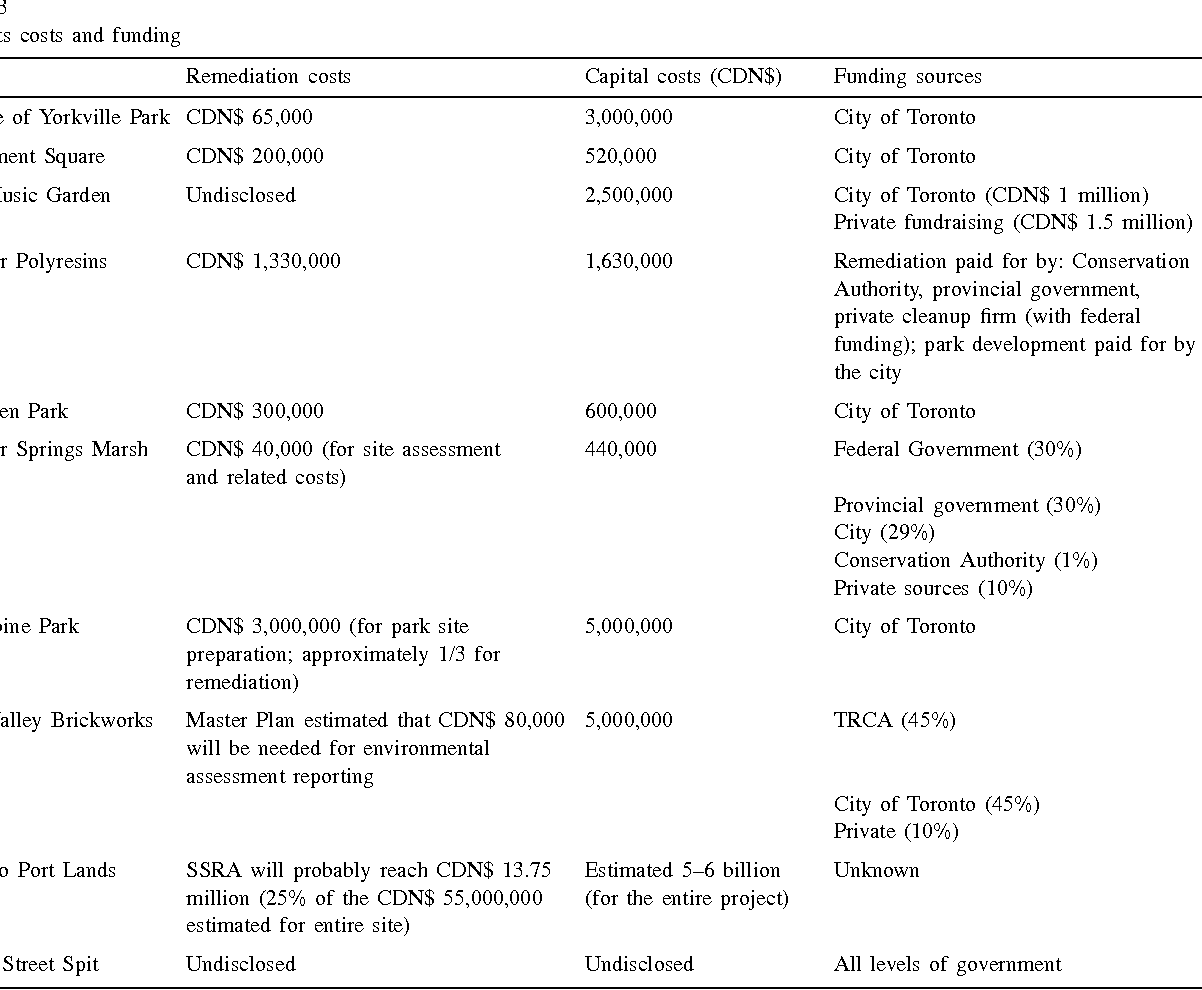 Table 3 Projects costs and funding