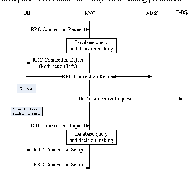 A Study for Connection Establishment in Femtocell Network