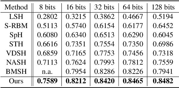 Figure 3 for Generative Semantic Hashing Enhanced via Boltzmann Machines