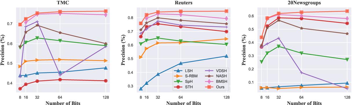 Figure 2 for Generative Semantic Hashing Enhanced via Boltzmann Machines