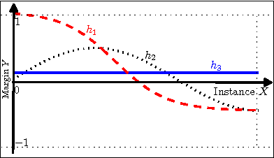 Figure 1 for On the Doubt about Margin Explanation of Boosting