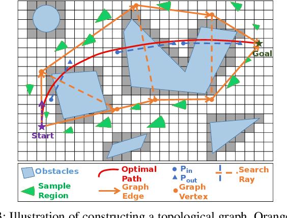 Figure 4 for TGK-Planner: An Efficient Topology Guided Kinodynamic Planner for Autonomous Quadrotors