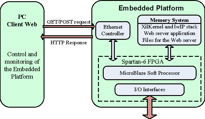 Embedded web server for real-time remote control and monitoring of
